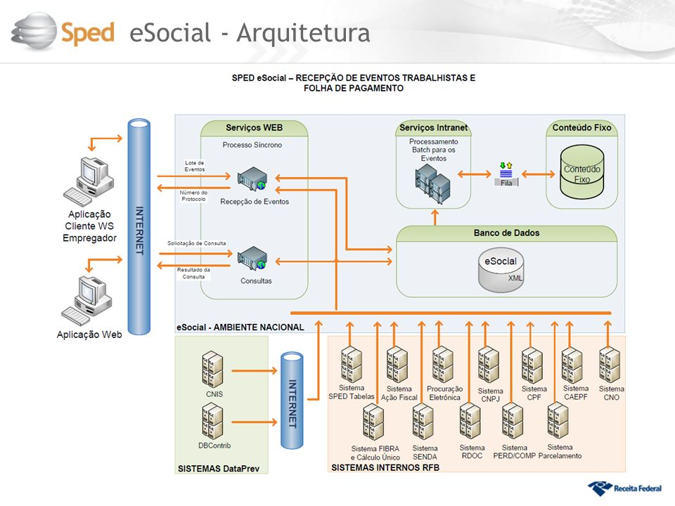 eSocial - Arquitetura 40