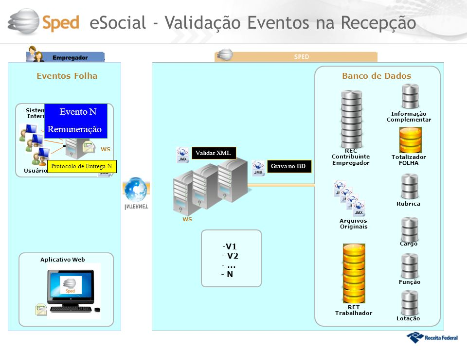 eSocial - Validação Eventos na Recepção