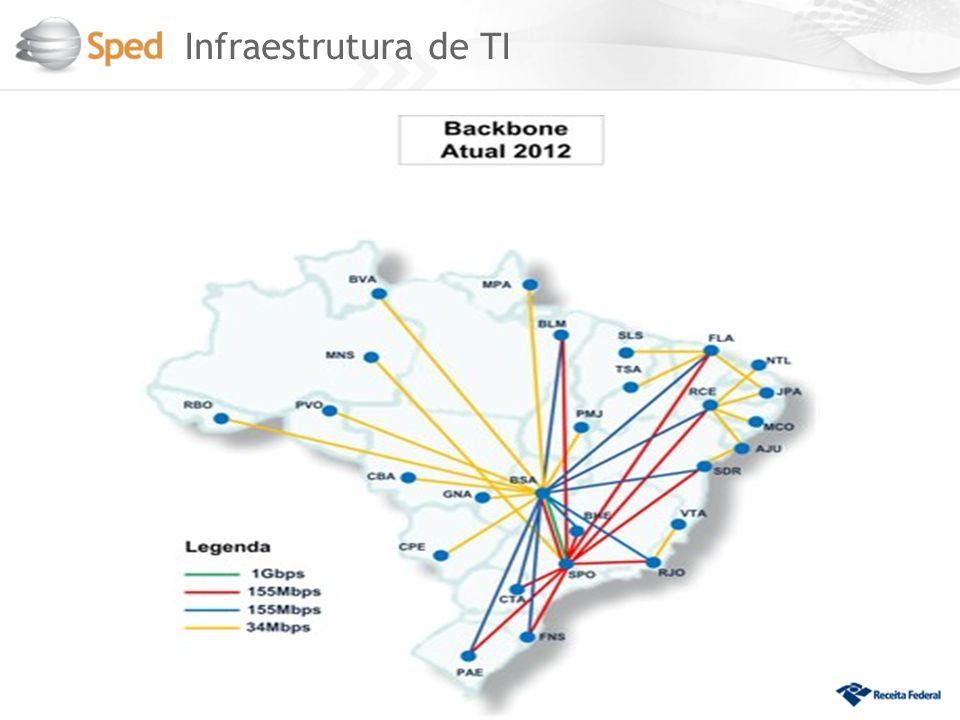 Infraestrutura de TI 7