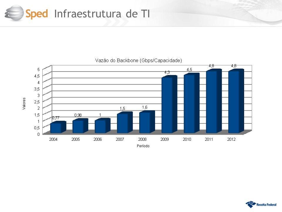 Infraestrutura de TI 8