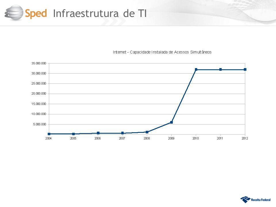 Infraestrutura de TI 9