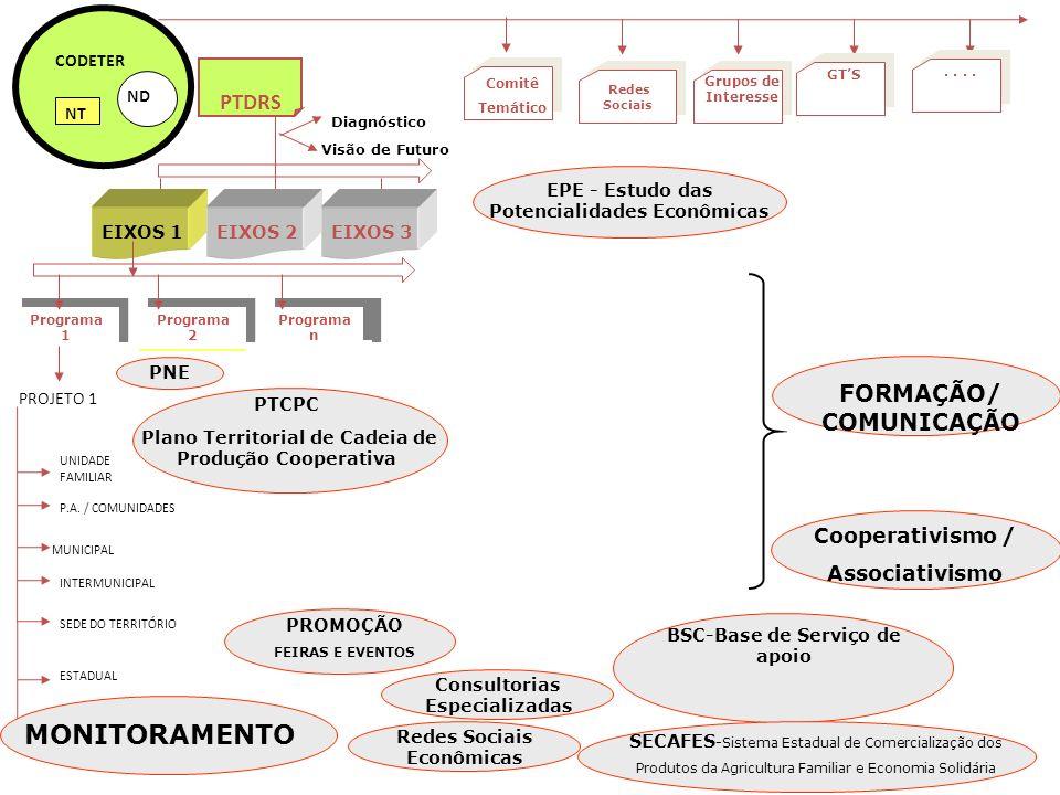EPE - Estudo das Potencialidades Econômicas