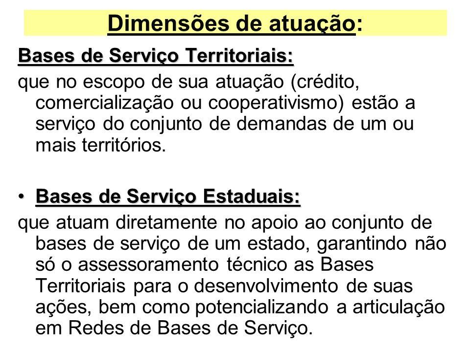 Dimensões de atuação: Bases de Serviço Territoriais:
