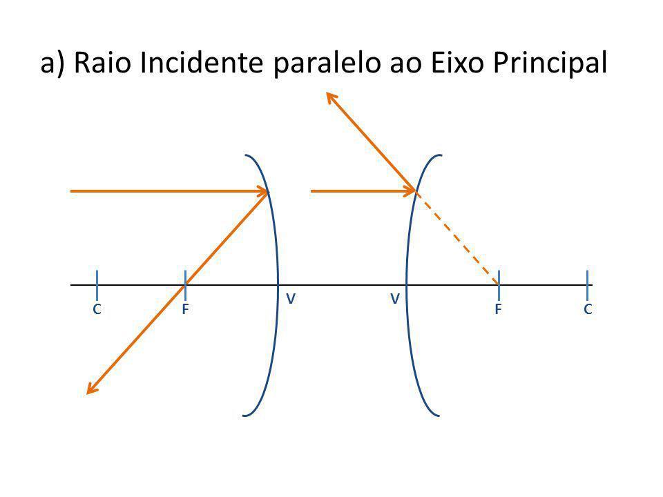a) Raio Incidente paralelo ao Eixo Principal