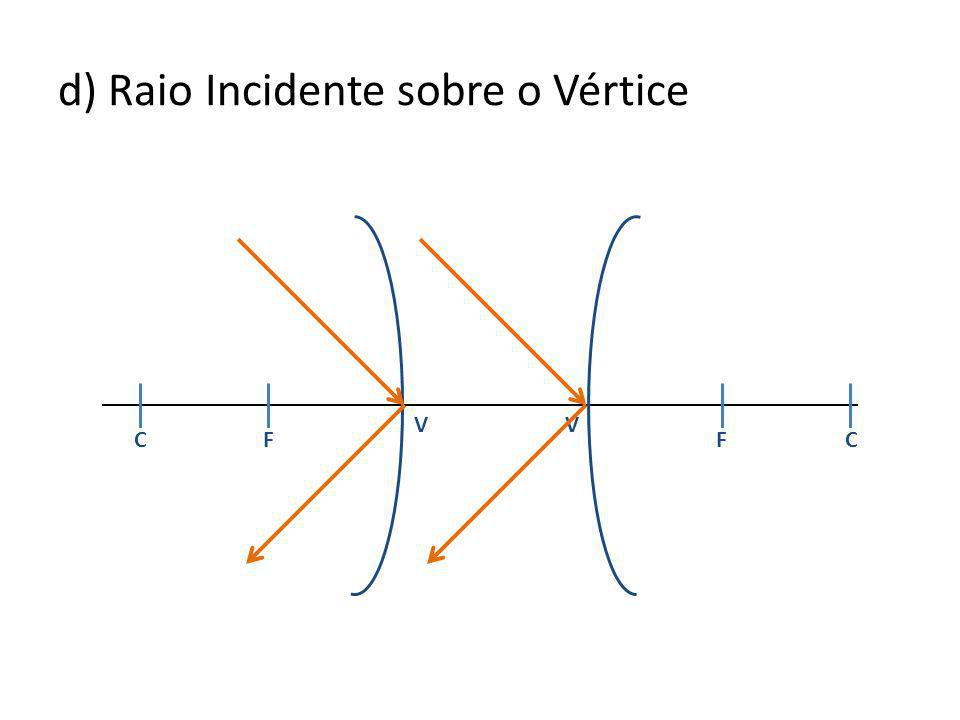 d) Raio Incidente sobre o Vértice