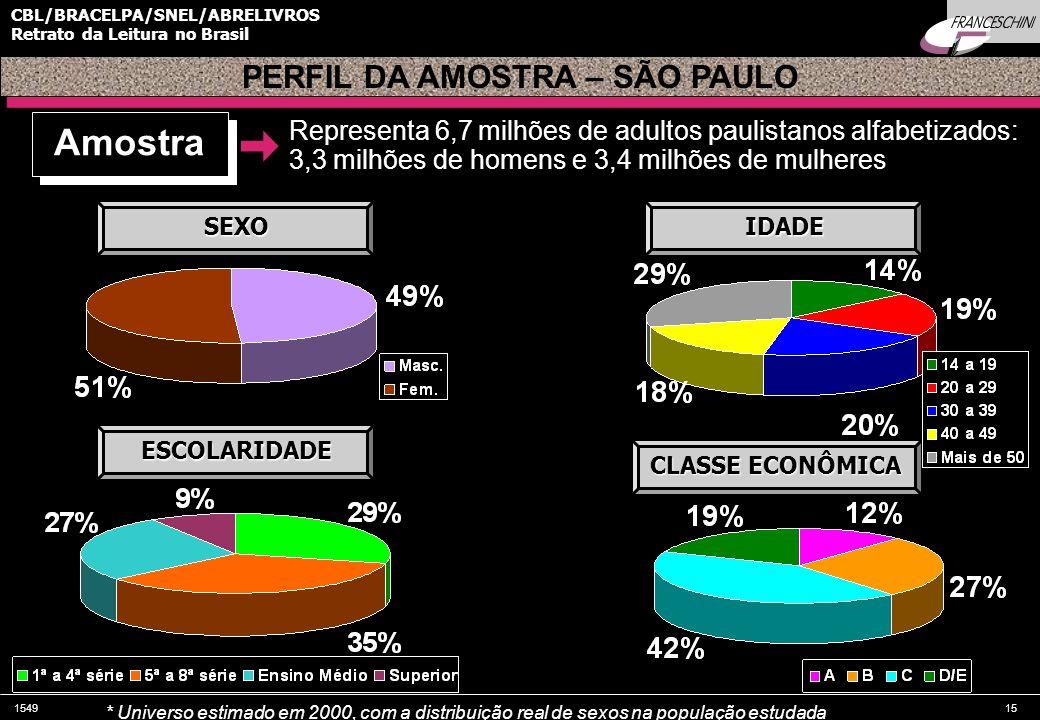 PERFIL DA AMOSTRA – SÃO PAULO
