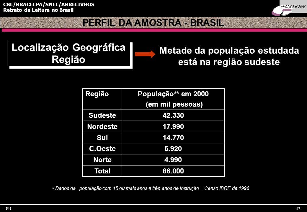 Localização Geográfica Região