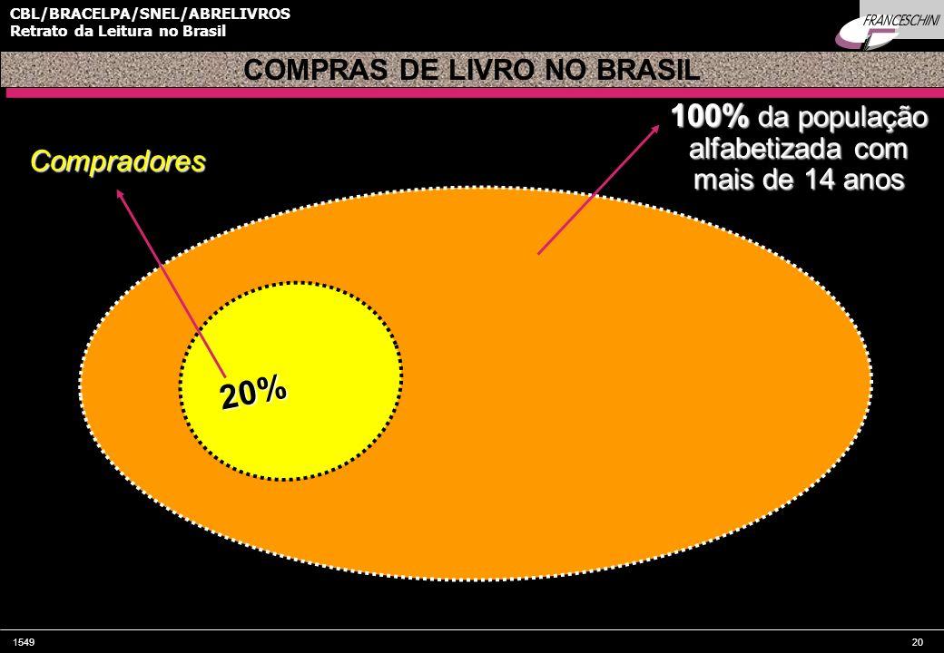 COMPRAS DE LIVRO NO BRASIL