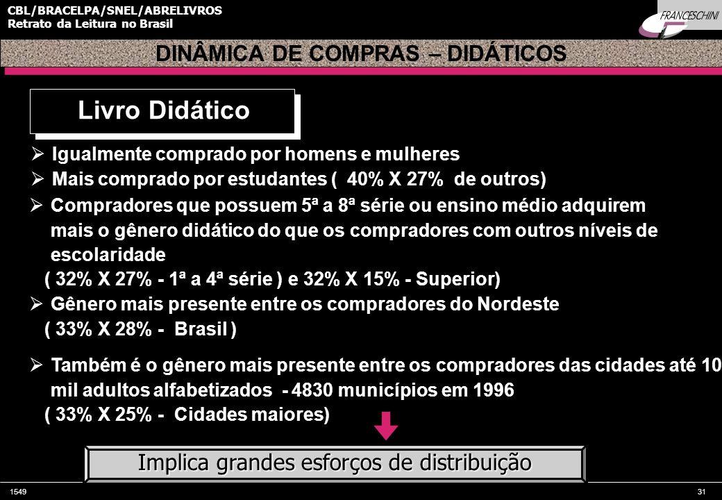 DINÂMICA DE COMPRAS – DIDÁTICOS