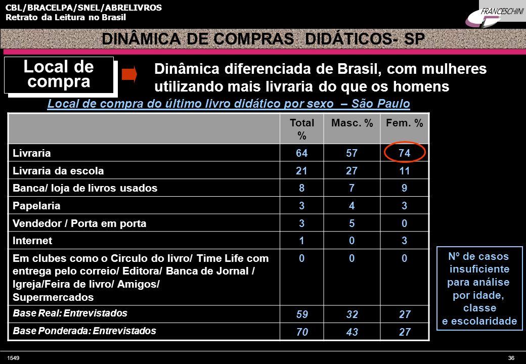 DINÂMICA DE COMPRAS DIDÁTICOS- SP