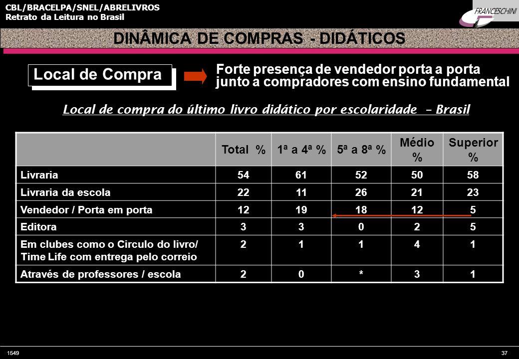 DINÂMICA DE COMPRAS - DIDÁTICOS Local de Compra