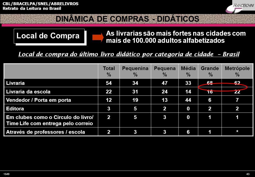 DINÂMICA DE COMPRAS - DIDÁTICOS