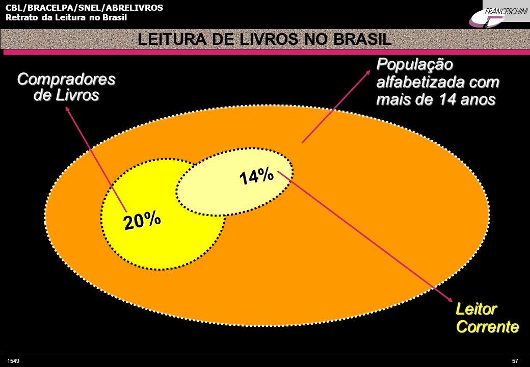 LEITURA DE LIVROS NO BRASIL