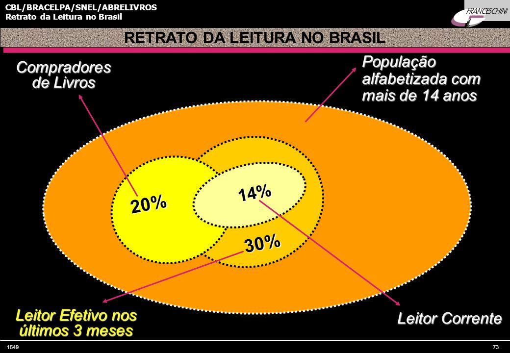 RETRATO DA LEITURA NO BRASIL