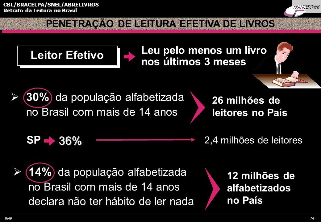 PENETRAÇÃO DE LEITURA EFETIVA DE LIVROS