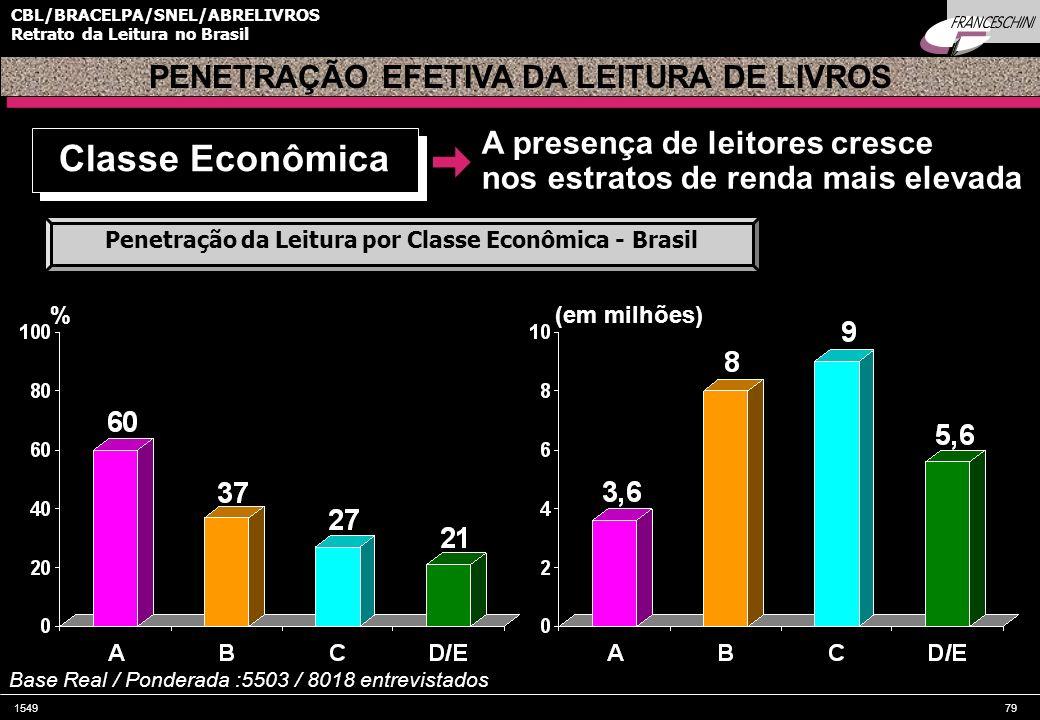 Classe Econômica PENETRAÇÃO EFETIVA DA LEITURA DE LIVROS
