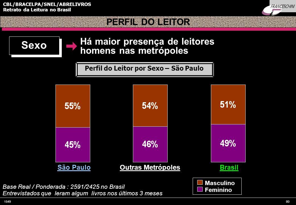 Perfil do Leitor por Sexo – São Paulo