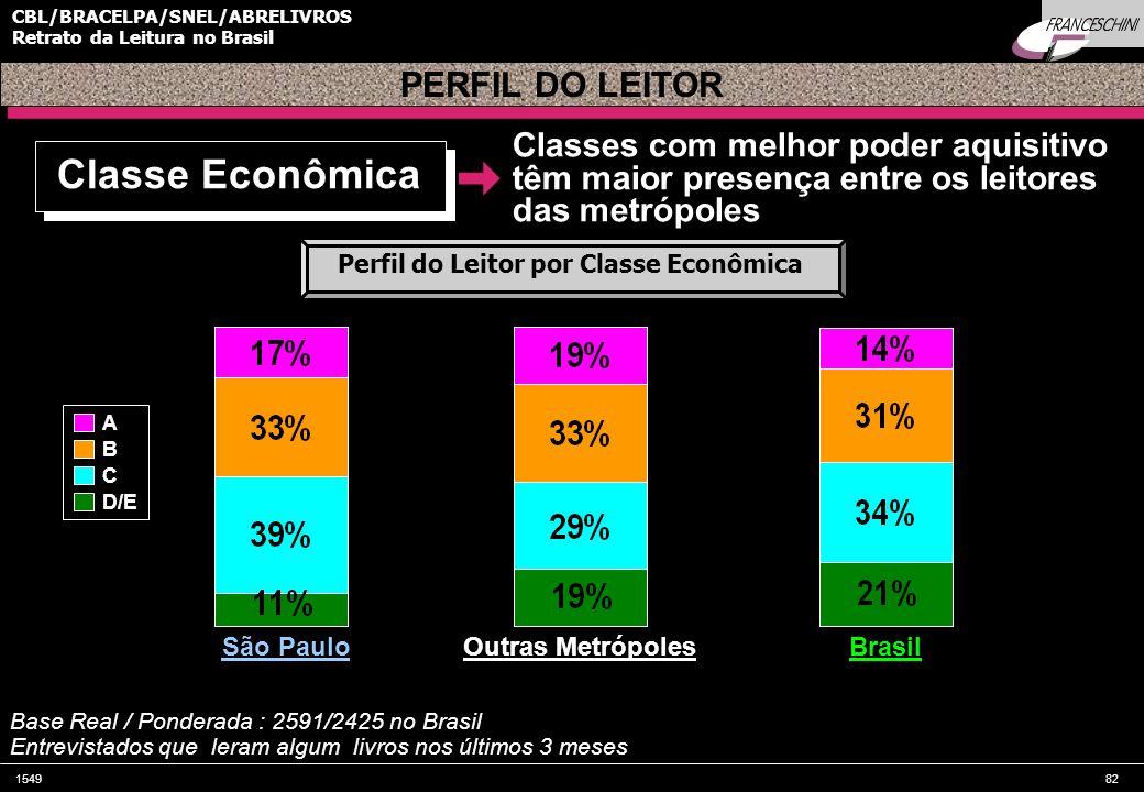 Classe Econômica PERFIL DO LEITOR Classes com melhor poder aquisitivo