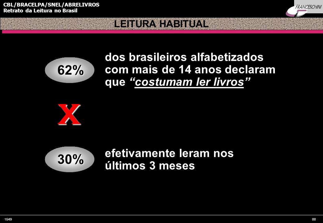 LEITURA HABITUALdos brasileiros alfabetizados com mais de 14 anos declaram que costumam ler livros