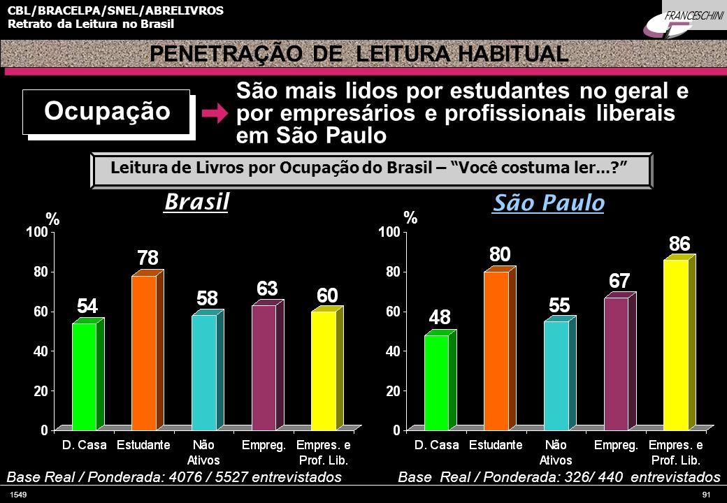 PENETRAÇÃO DE LEITURA HABITUAL