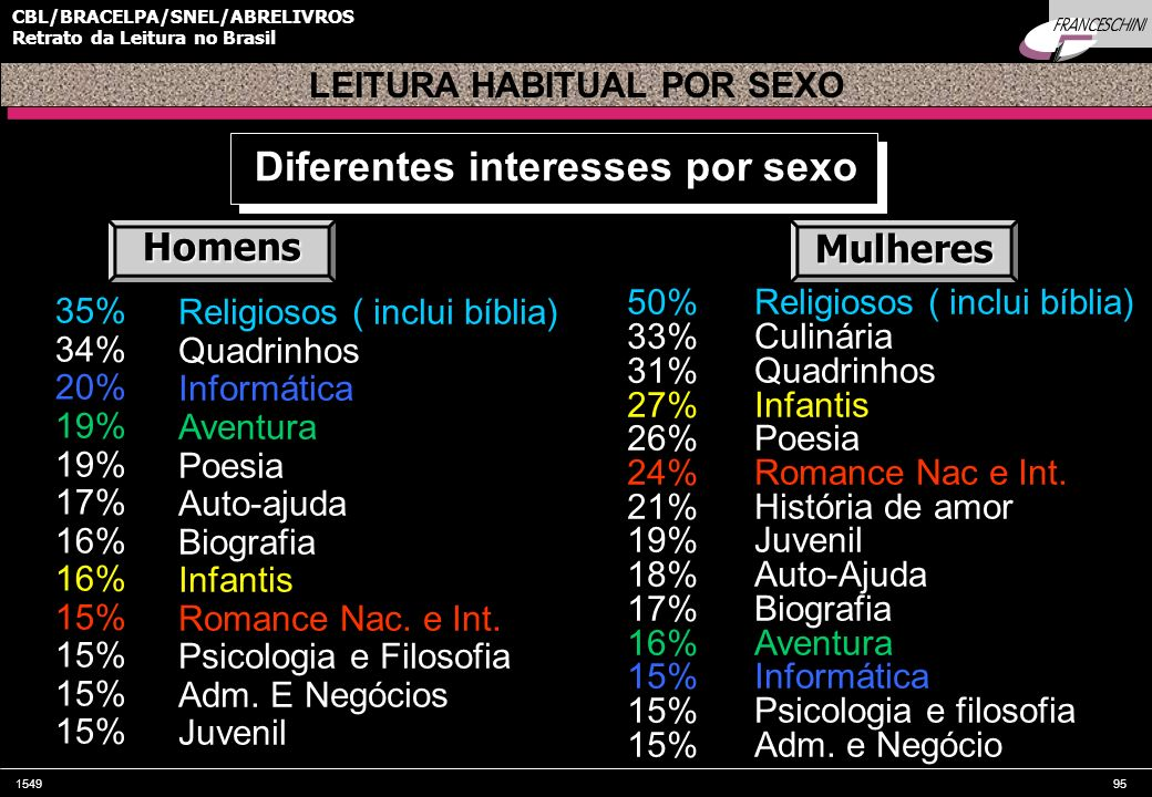 LEITURA HABITUAL POR SEXO Diferentes interesses por sexo