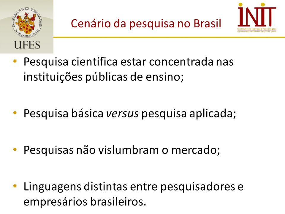 Cenário da pesquisa no Brasil