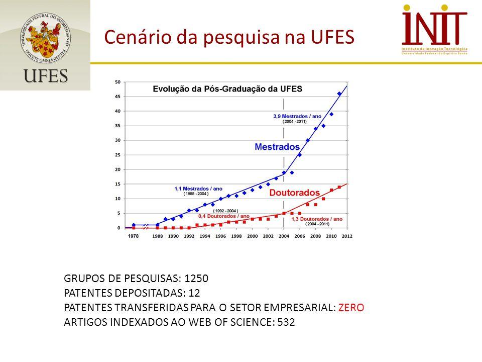 Cenário da pesquisa na UFES