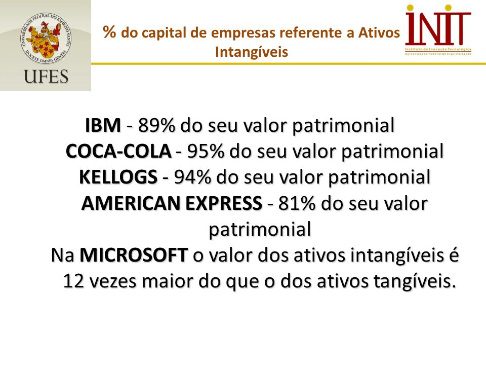 % do capital de empresas referente a Ativos Intangíveis