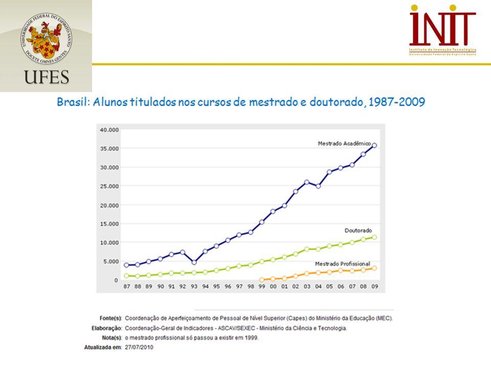 O Brasil tem feito investimentos no campo da pesquisa