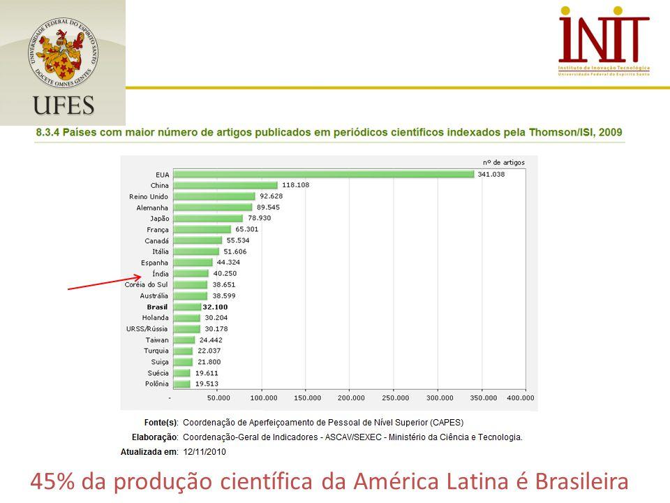 45% da produção científica da América Latina é Brasileira