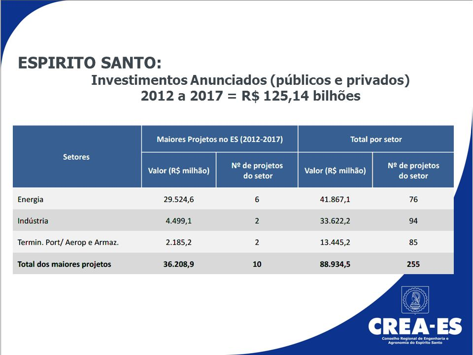 Investimentos Anunciados (públicos e privados)