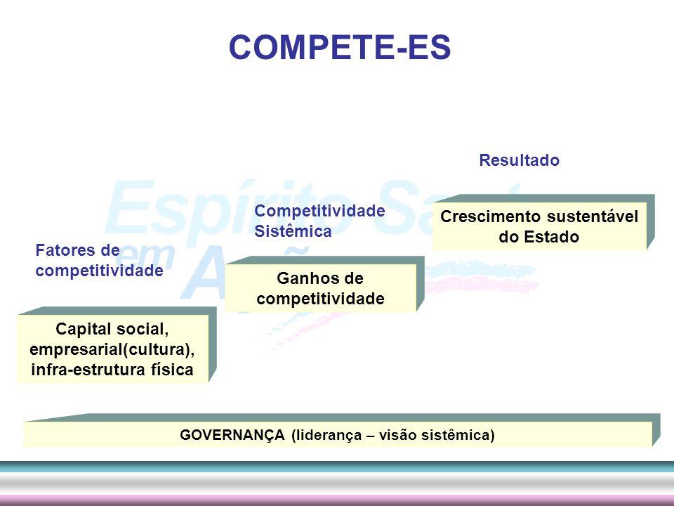 COMPETE-ES Resultado Competitividade Sistêmica