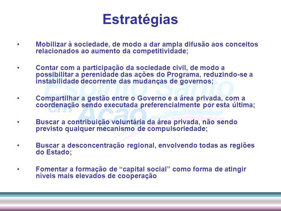 Estratégias Mobilizar à sociedade, de modo a dar ampla difusão aos conceitos relacionados ao aumento da competitividade;