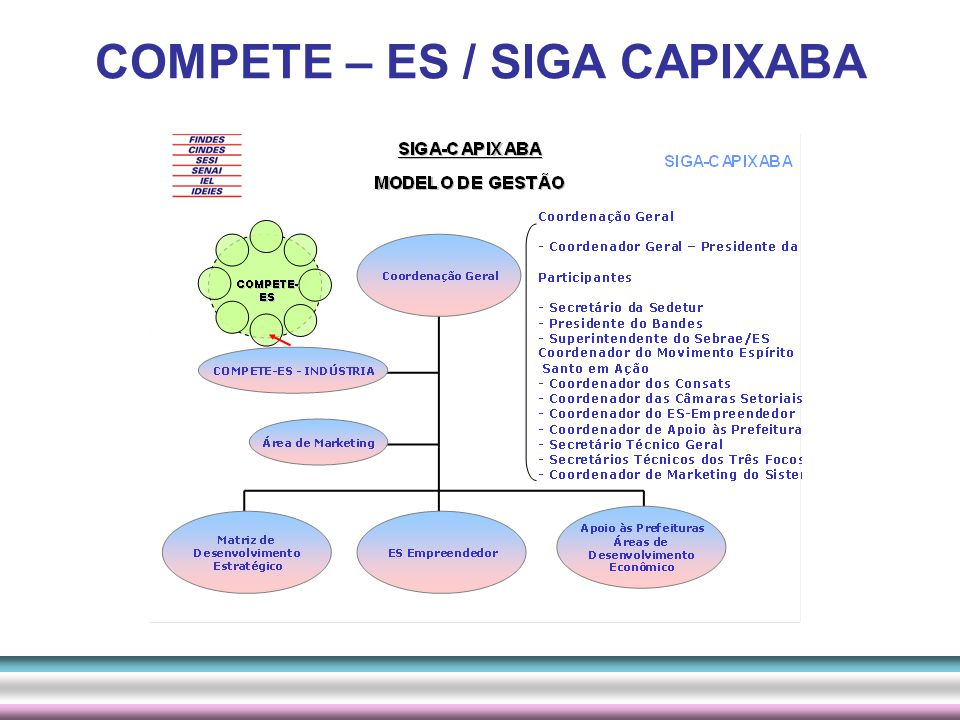 COMPETE – ES / SIGA CAPIXABA