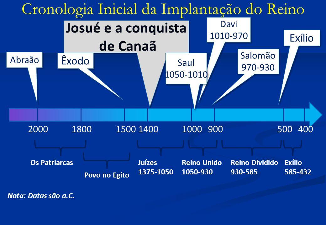 Cronologia Inicial da Implantação do Reino