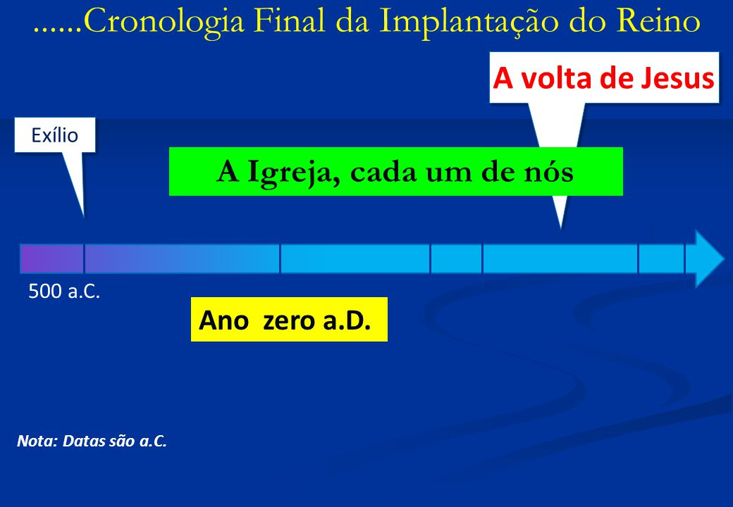 ......Cronologia Final da Implantação do Reino