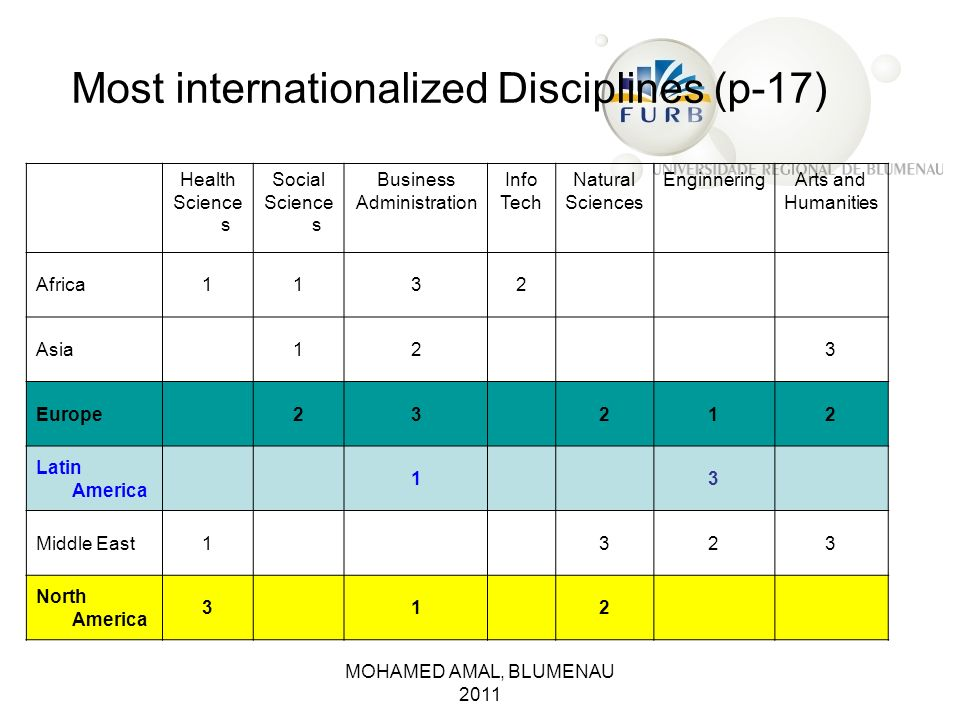 Most internationalized Disciplines (p-17)