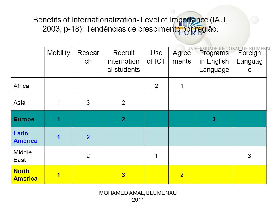 Benefits of Internationalization- Level of Importance (IAU, 2003, p-18): Tendências de crescimento por região.