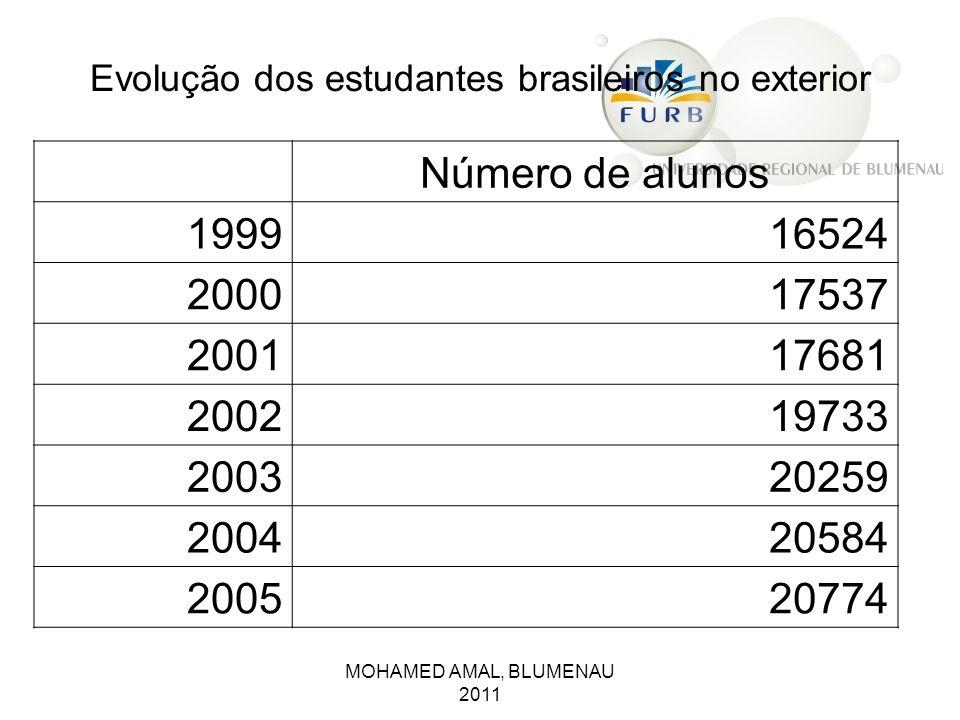Evolução dos estudantes brasileiros no exterior