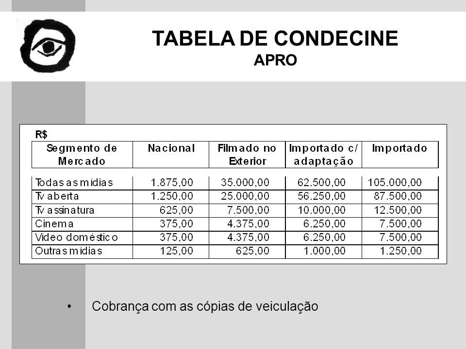 TABELA DE CONDECINE APRO Cobrança com as cópias de veiculação