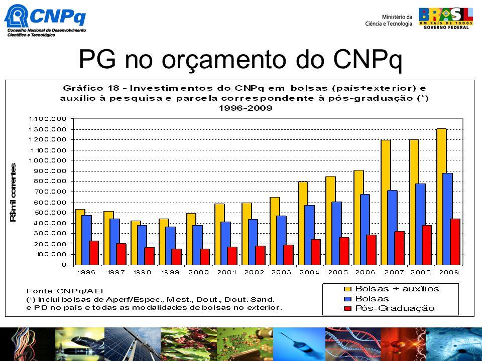PG no orçamento do CNPq