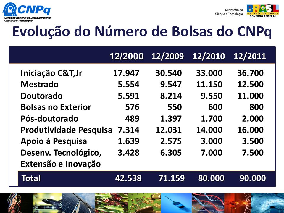 Evolução do Número de Bolsas do CNPq