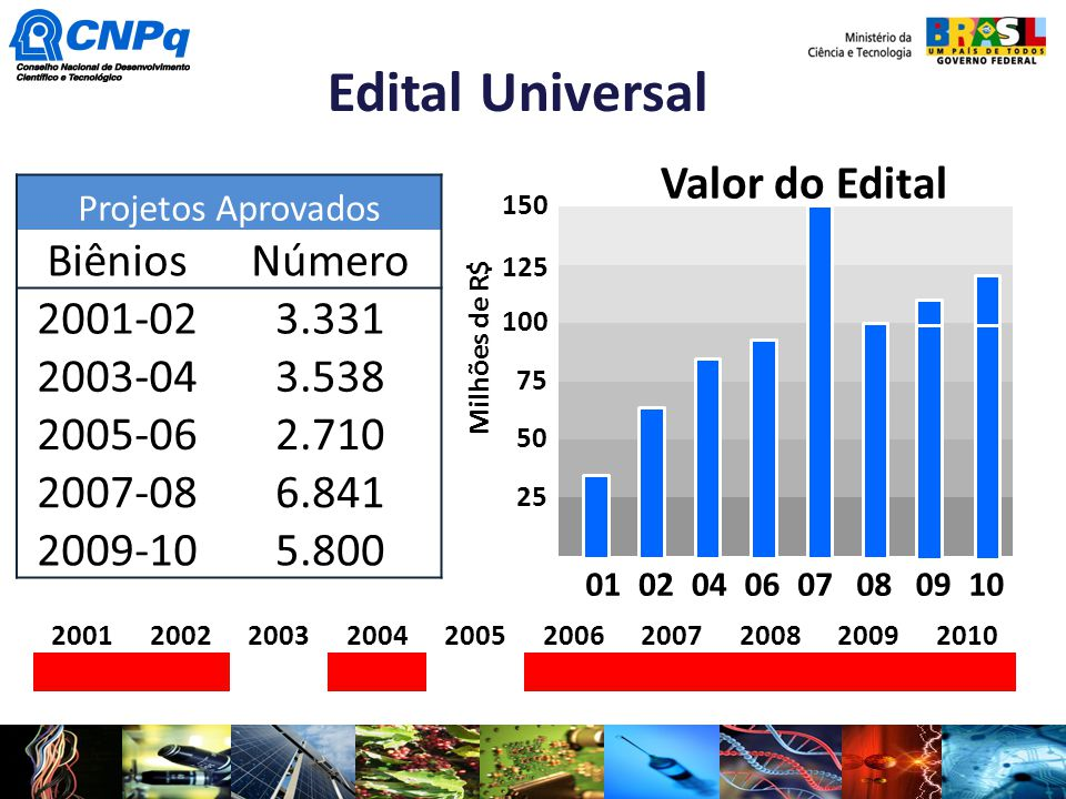 Edital Universal Valor do Edital Biênios Número 2001-02 3.331 2003-04