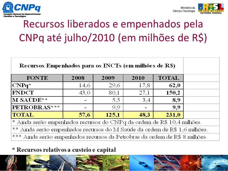 Recursos liberados e empenhados pela CNPq até julho/2010 (em milhões de R$)