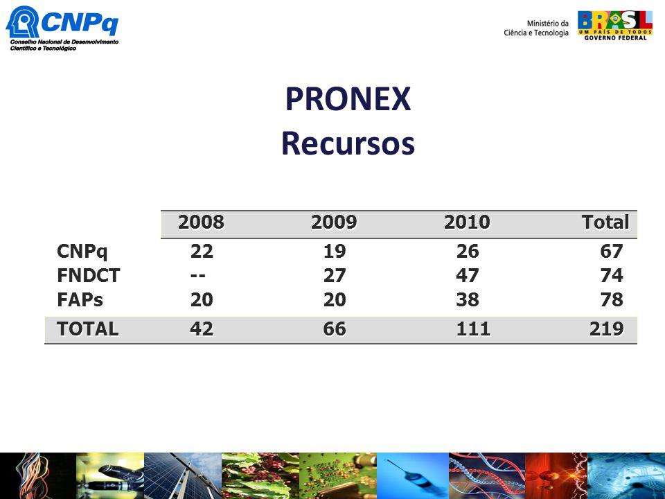 PRONEX Recursos 2008 2009 2010 Total CNPq 22 19 26 67