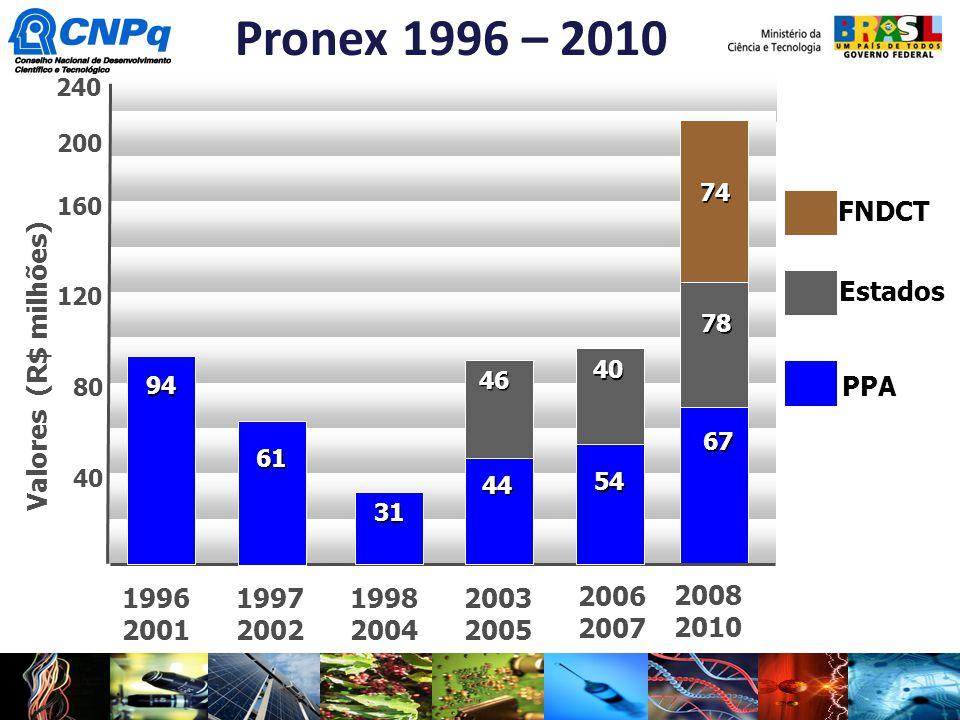 Pronex 1996 – 2010 2008 2010 FNDCT Estados Valores (R$ milhões) 1996