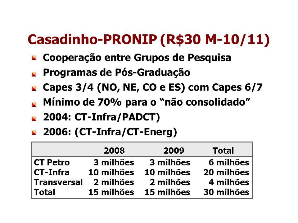Casadinho-PRONIP (R$30 M-10/11)