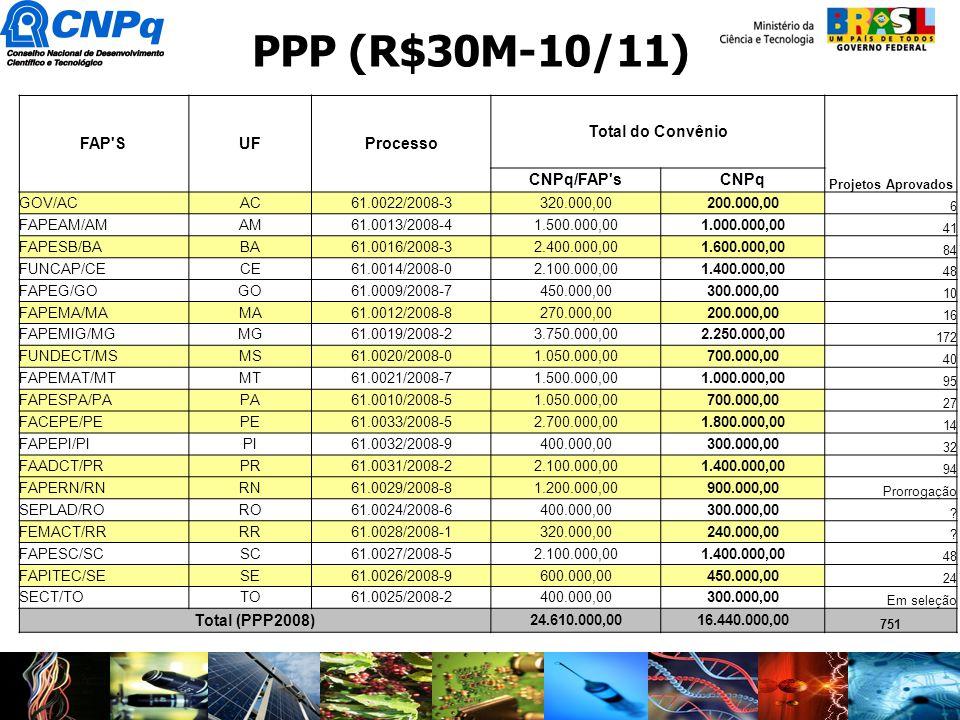PPP (R$30M-10/11) FAP S UF Processo Total do Convênio CNPq/FAP s CNPq