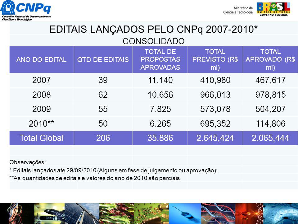 EDITAIS LANÇADOS PELO CNPq 2007-2010*