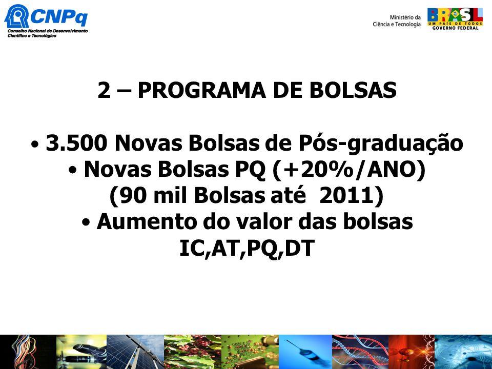 Novas Bolsas PQ (+20%/ANO) (90 mil Bolsas até 2011)